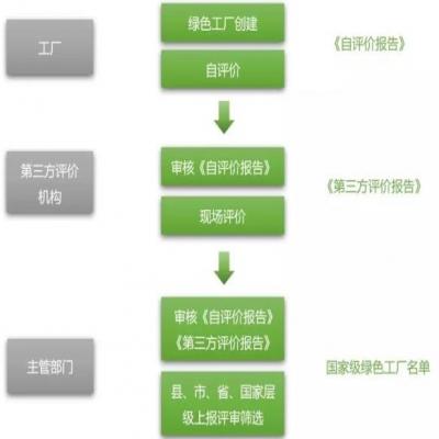绿色工厂系列:如何成功申报绿色工厂?