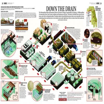 他山之石 | 芝加哥水污染治理策略六点启示